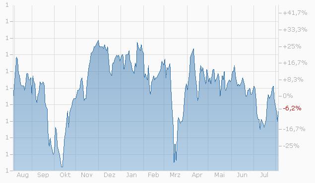 Knock-Out Warrant auf Zurich Insurance Group AG von Bank Vontobel Chart