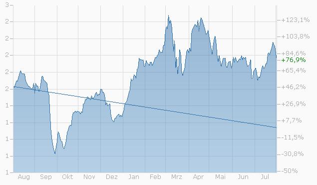 Knock-Out Warrant auf Swiss Life Hldg. N von Bank Vontobel Chart