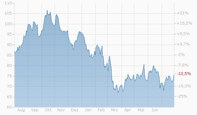 Tracker-Zertifikat auf Grossmeister All Weather 2.0 Index von Bank Vontobel Chart
