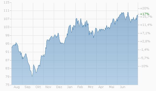 Tracker-Zertifikat auf Futura Green Energy Index von RAI Chart