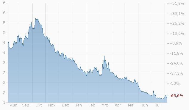 Constant Leverage Zertifikat auf COBA Volatility Future Feb 17 von Société Générale Chart