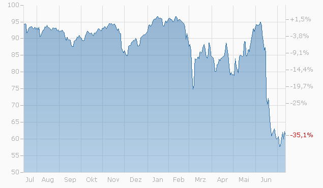 Barrier Reverse Convertible auf BASF / Bayer / Linde von Credit Suisse bis 17.08.2022 Chart