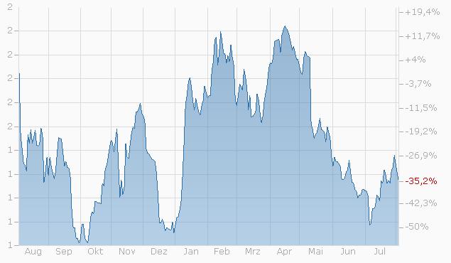 Mini-Future auf Bayer AG von UBS Chart
