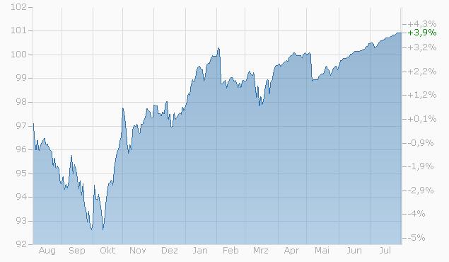 Barrier Reverse Convertible auf EURO STOXX 50 PR Index / S&P 500 Index / SMI Index von RAI bis 01.02.2024 Chart