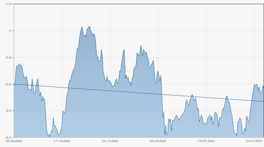 Knock-Out Warrant auf Goldman Sachs Group Inc. von Bank Vontobel Chart