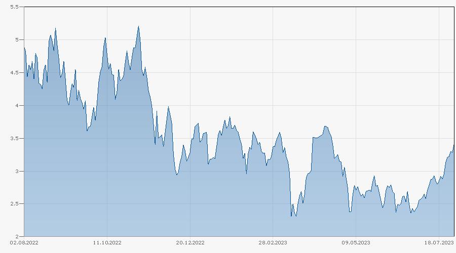 Knock-Out Warrant auf WTI Light Sweet Crude Oil von Bank Vontobel Chart