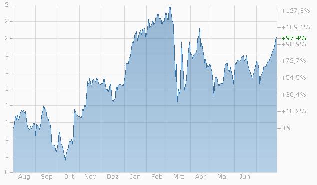 Mini-Future auf UBS Group AG von BNPP Chart