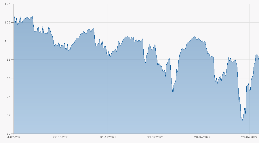 Barrier Reverse Convertible auf Lonza / Novartis / Roche GS von Basler Kantonalbank bis 07.11.2022 Chart