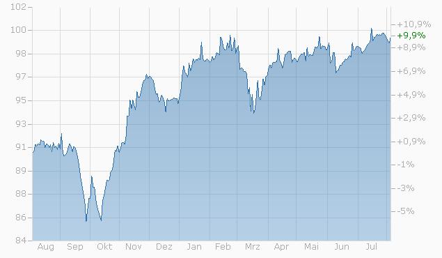 Barrier Reverse Convertible auf Nestlé N / Novartis N / Roche GS / Swiss RE AG / Swisscom N von Zürcher Kantonalbank bis 03.06.2024 Chart