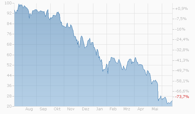 Barrier Reverse Convertible auf Booking Holdings Inc. / Snap Inc. / TripAdvisor Inc. / Twitter Inc. von Zürcher Kantonalbank bis 23.06.2022 Chart
