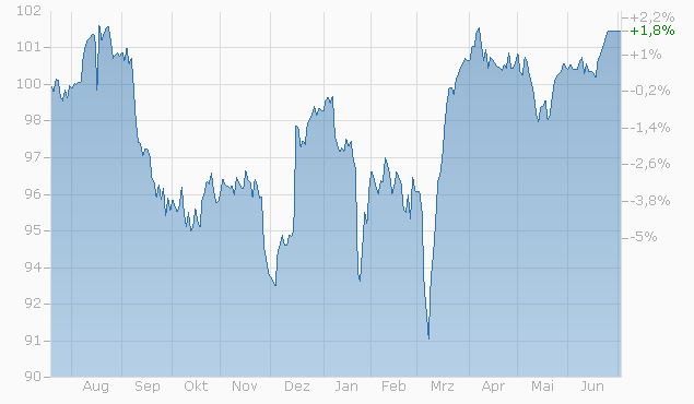 Barrier Reverse Convertible auf Nestlé / Novartis / Roche GS von Zürcher Kantonalbank bis 04.07.2022 Chart