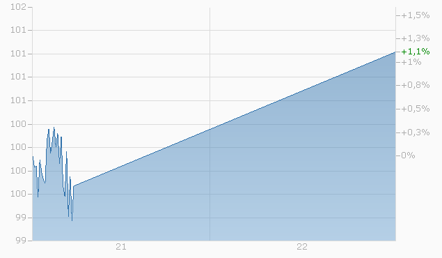 Barrier Reverse Convertible auf DAX / EURO STOXX 50 / S&P 500 / SMI von Zürcher Kantonalbank bis 21.07.2022 Chart
