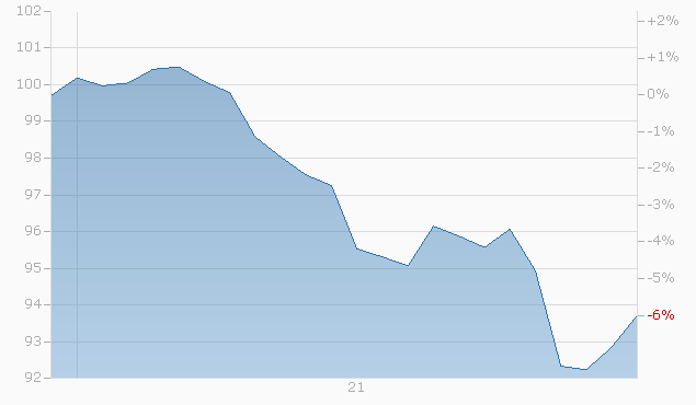Barrier Reverse Convertible auf HeidelbergCement AG / LafargeHolcim Ltd. / Sika AG von LEON bis 30.05.2023 Chart