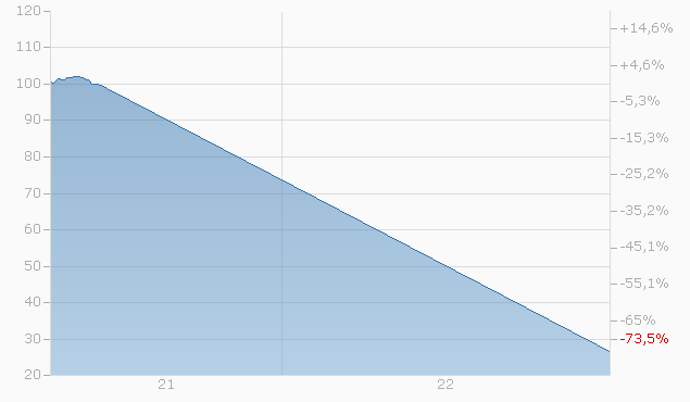 Barrier Reverse Convertible auf Coinbase Aktie / Shopify Inc. / Square Inc. von LEON bis 19.12.2022 Chart