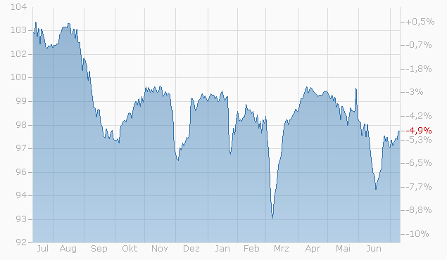 Barrier Reverse Convertible auf Nestlé / Novartis / Roche GS von RAI bis 25.05.2023 Chart