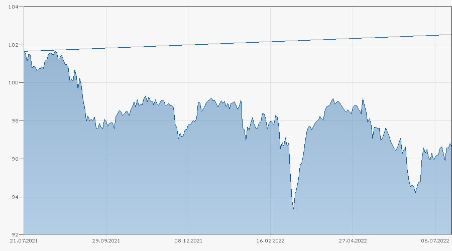 Barrier Reverse Convertible auf Nestlé / Novartis / Roche GS von RAI bis 21.05.2024 Chart