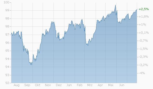 Barrier Reverse Convertible auf Nestlé / Novartis / Roche GS von RAI bis 31.05.2024 Chart