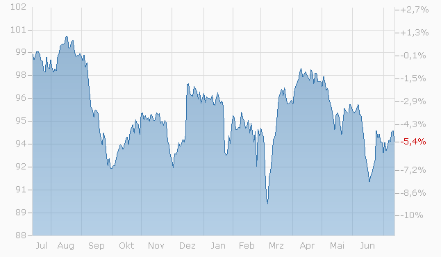 Barrier Reverse Convertible auf Nestlé / Novartis / Roche GS von RAI bis 22.06.2023 Chart