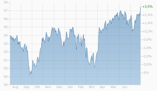 Barrier Reverse Convertible auf Nestlé / Novartis / Roche GS von RAI bis 18.06.2024 Chart