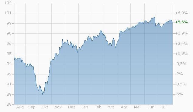 Barrier Reverse Convertible auf Nestlé N / Novartis N / Roche GS / Swisscom N / Zurich Insurance Group AG von RAI bis 22.12.2023 Chart