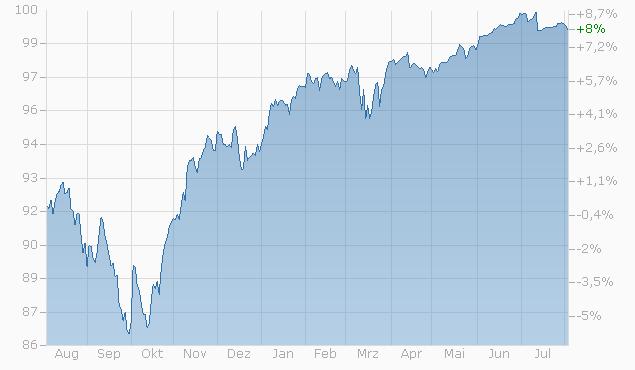 Barrier Reverse Convertible auf EURO STOXX 50 PR Index / S&P 500 Index / SMI Index von RAI bis 09.01.2024 Chart