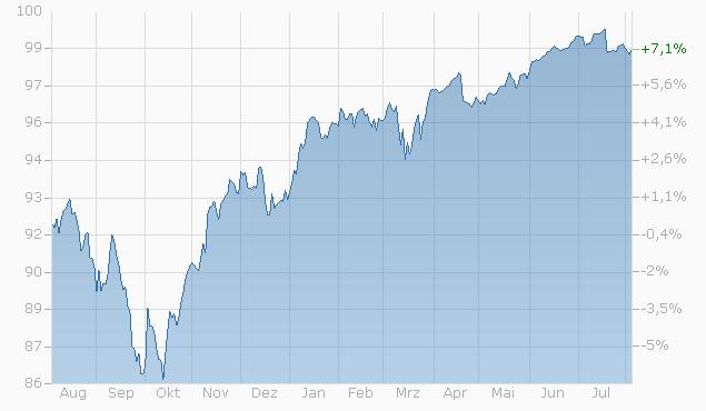 Barrier Reverse Convertible auf EURO STOXX 50 PR Index / S&P 500 Index / SMI Index von RAI bis 16.01.2024 Chart