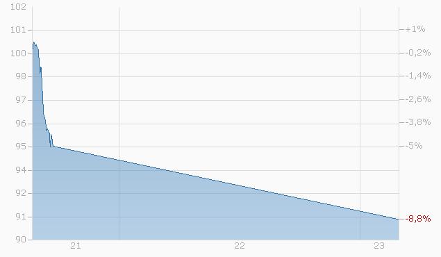 Barrier Reverse Convertible auf Nestlé / Novartis / Roche GS von RAI bis 20.01.2025 Chart
