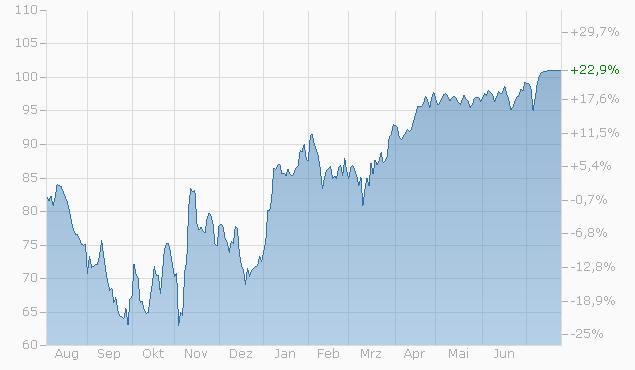 Barrier Reverse Convertible auf Geberit AG / Givaudan / Swatch Group I / UBS Group AG von RAI bis 26.07.2023 Chart