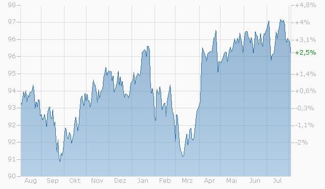 Barrier Reverse Convertible auf Nestlé / Novartis / Roche GS von RAI bis 23.07.2024 Chart