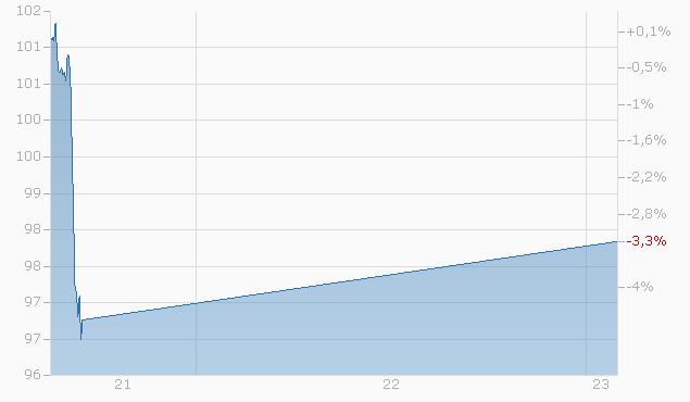 Barrier Reverse Convertible auf Novartis / Roche GS / Sanofi-Aventis von CORN bis 31.07.2023 Chart