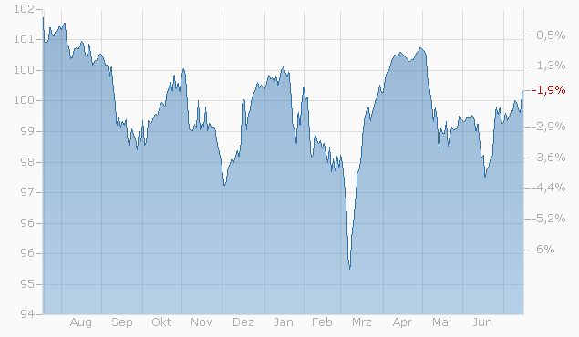 Barrier Reverse Convertible auf Nestlé / Novartis / Roche GS von RAI bis 01.02.2023 Chart