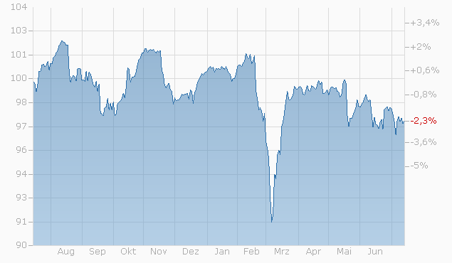 Barrier Reverse Convertible auf Nestlé N / Roche GS / Swiss RE AG / UBS Group AG von RAI bis 15.02.2023 Chart