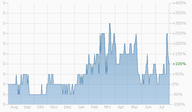 Warrant auf LafargeHolcim Ltd. von UBS bis 15.12.2023 Chart