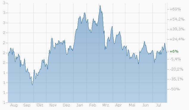 Mini-Future auf ArcelorMittal S.A. von Bank Julius Bär Chart