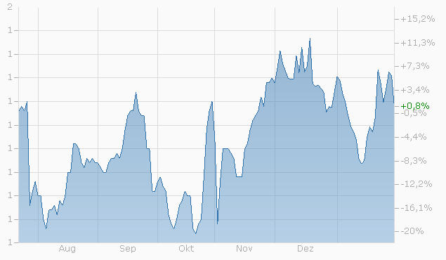 Mini-Future auf Teva Pharmaceutical Industries Ltd. von Bank Julius Bär Chart