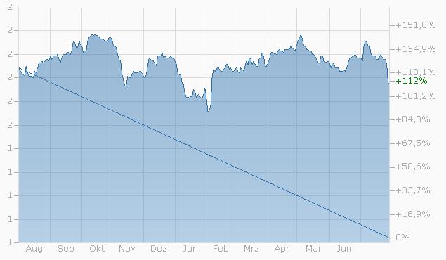 Mini-Future auf AMS AG von Bank Julius Bär Chart