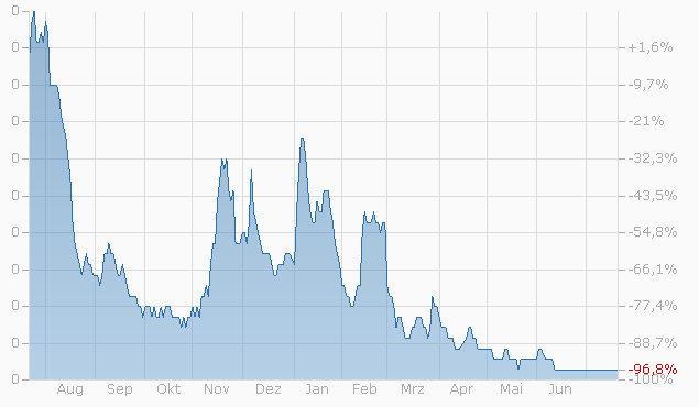 Warrant auf Swatch Group I von UBS bis 16.12.2022 Chart