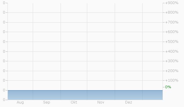 Warrant auf Dufry AG von UBS bis 15.12.2023 Chart