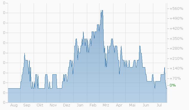 Warrant auf Swiss RE AG von UBS bis 20.12.2024 Chart