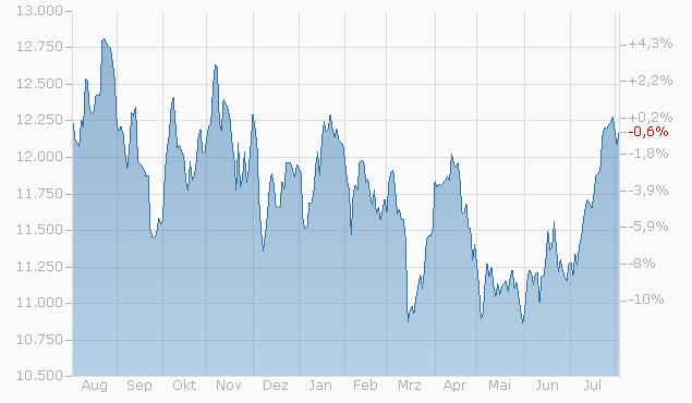 Tracker-Zertifikat auf UBS Bloomberg S&P GSCI Constant Maturity Composite von UBS Chart