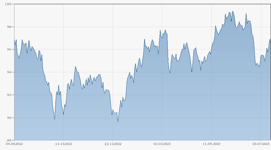 Tracker-Zertifikat auf Vontobel Structured Yield Index von Bank Vontobel Chart