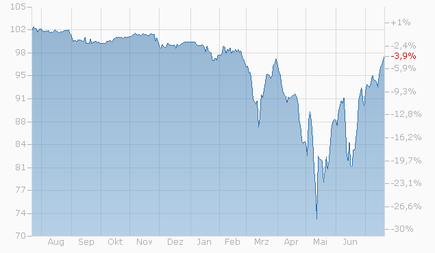 Barrier Reverse Convertible auf McDonald's / PepsiCo / Starbucks von Bank Vontobel bis 26.08.2022 Chart