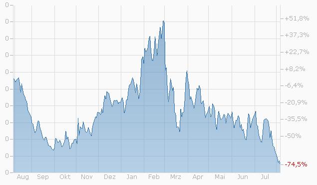 Warrant auf Meyer Burger Technology AG von UBS bis 15.12.2023 Chart