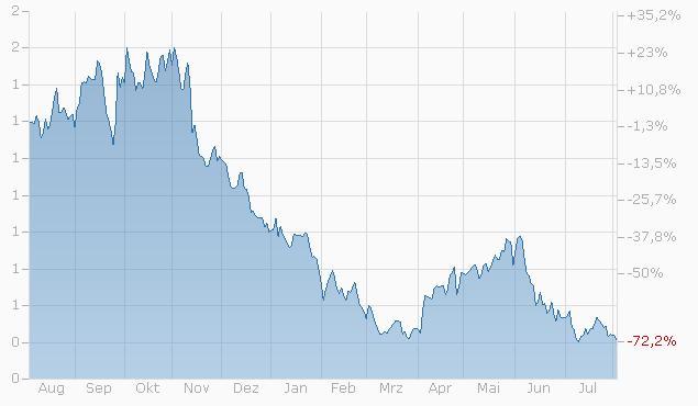 Warrant auf Roche AG von UBS bis 20.12.2024 Chart