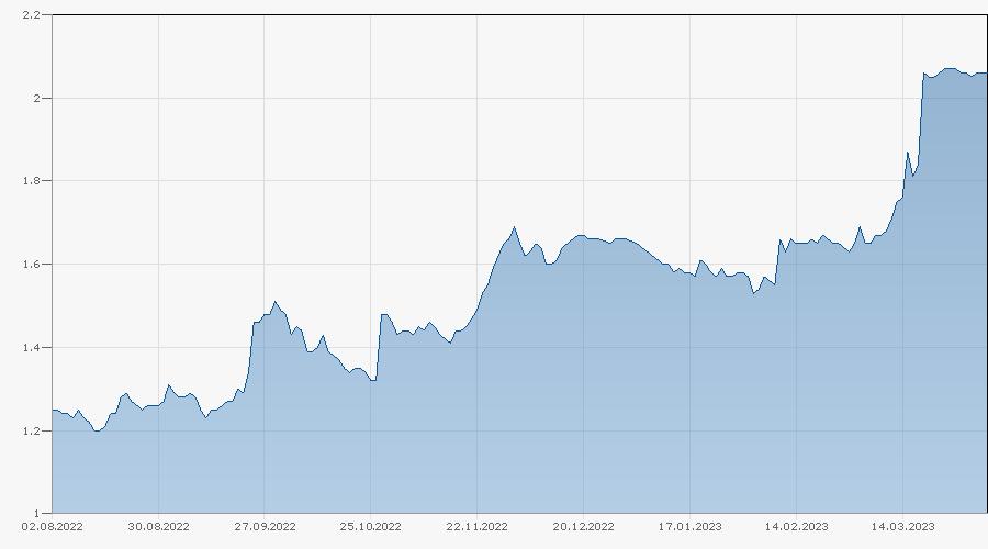 Mini-Future auf Credit Suisse Group AG von BNPP Chart