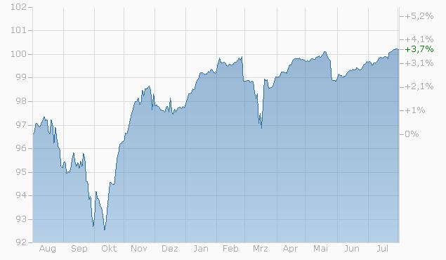 Reverse Convertible auf Julius Baer Group / Nestlé S.A. / Novartis AG / Roche AG von LEON bis 23.02.2024 Chart