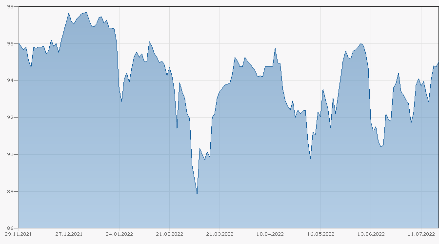 Barrier Reverse Convertible auf EURO STOXX 50 PR Index / S&P 500 Index / SMI Index von Société Générale bis 14.10.2022 Chart