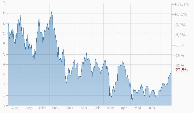 Mini-Future auf ICE Brent Crude Oil Front Month Future von Bank Vontobel Chart