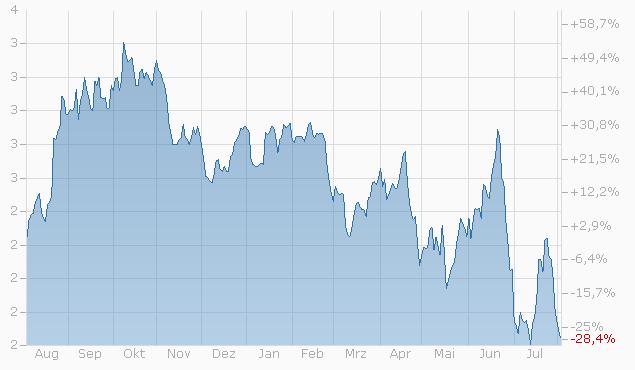 Mini-Future auf CBOT Corn Front Month Future von Bank Vontobel Chart