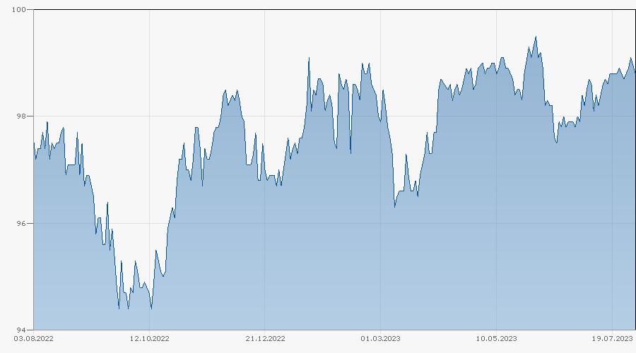 Barrier Reverse Convertible auf Nestlé / Novartis / Roche GS von Bank Vontobel bis 05.03.2024 Chart
